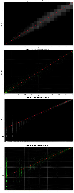 GraphCompareFrequencies example
