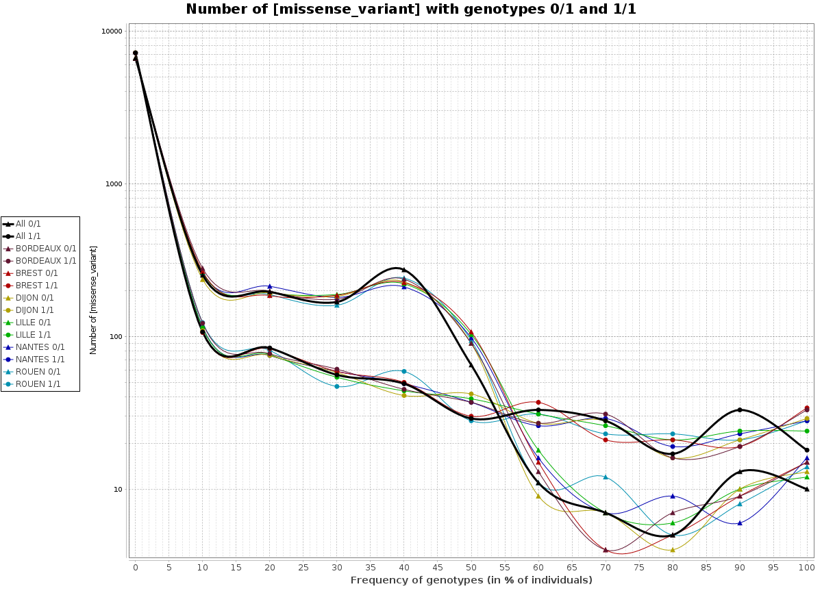 GraphCountGenotypes example