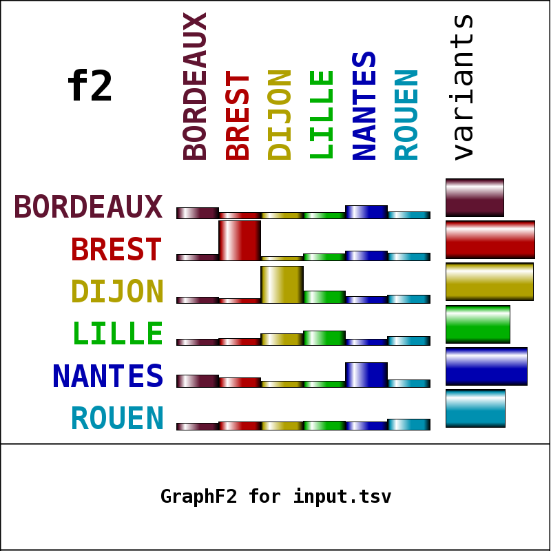 GraphF2 example