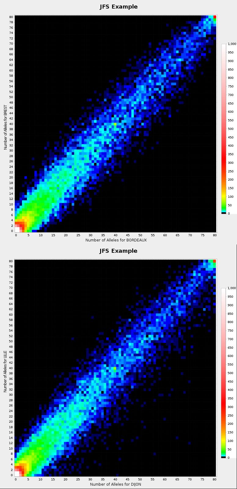 GraphJFS example